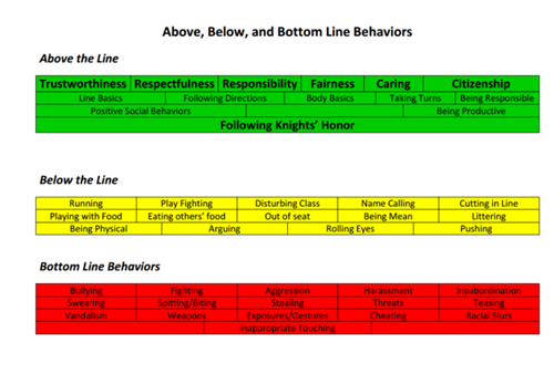 Above, Below, and Bottom Line Behaviors